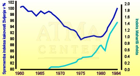 Učinek na ZDA-Mahariši efekt