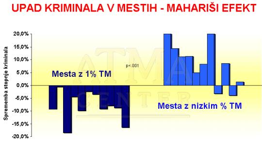 Zmanjšanje kriminala v mestih-Mahariši efekt